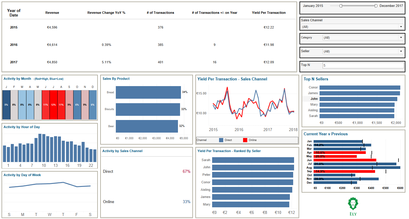 Sample Dashboard