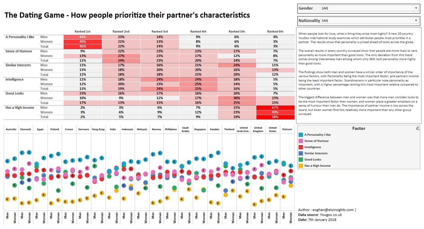 Dating preferences survey